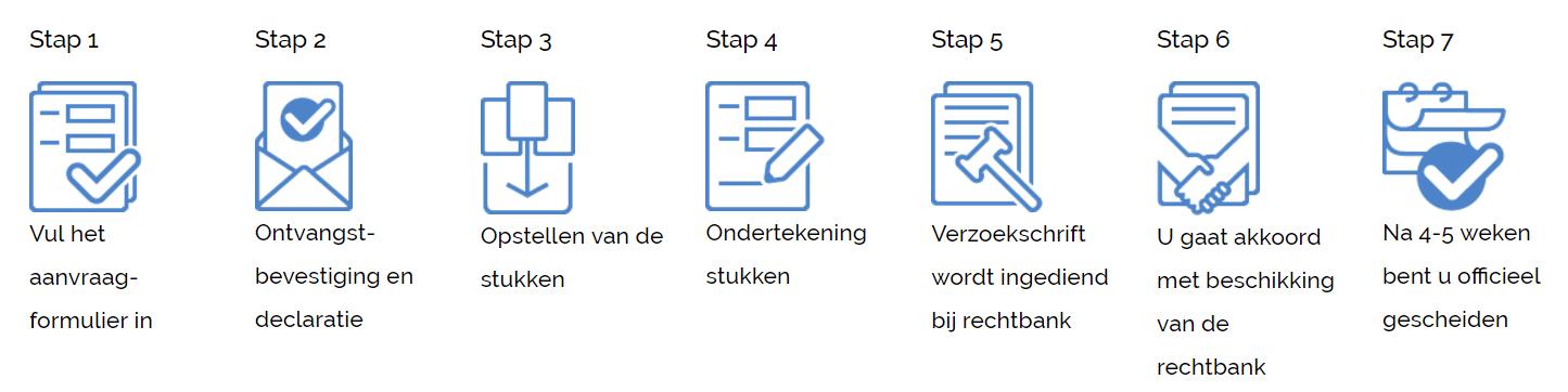 online scheiden stappenplan